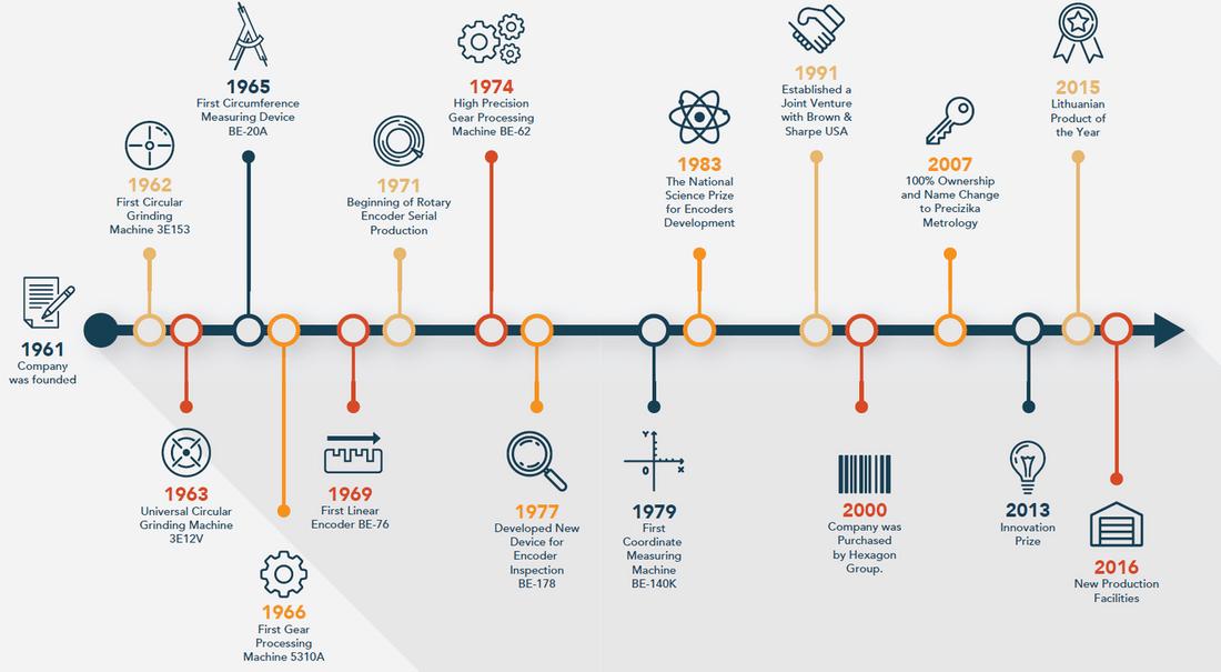 Infographic of precisionportal company history